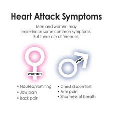 Heart Attack Symptoms and Magnesium